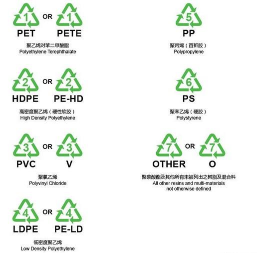 加上数字的标志,他们将三角形的回收标记附于塑料制品上,并用数字1到7